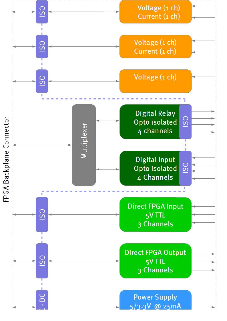 SEA 9210 Multifunction I/O Module